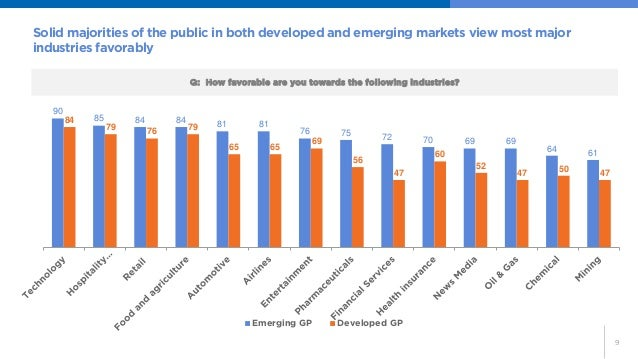 9  Solid majorities of the public in both developed and emerging markets view most major industries favorably  Q: How favo...