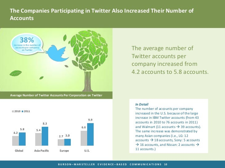 The Companies Participating in Twitter Also Increased Their Number ofAccounts       38%  increase in the number of    acco...