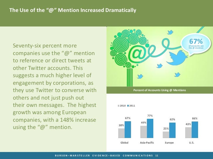 """The Use of the """"@"""" Mention Increased Dramatically Seventy-six percent more                                                ..."""