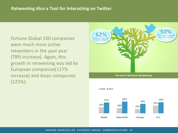 Retweeting Also a Tool for Interacting on Twitter                                               62%                       ...