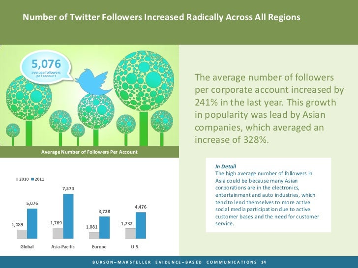 Number of Twitter Followers Increased Radically Across All Regions  5,076  average followers     per account              ...