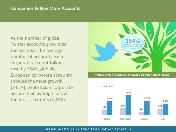 Companies Follow More AccountsAs the number of globalTwitter accounts grew over                                           ...