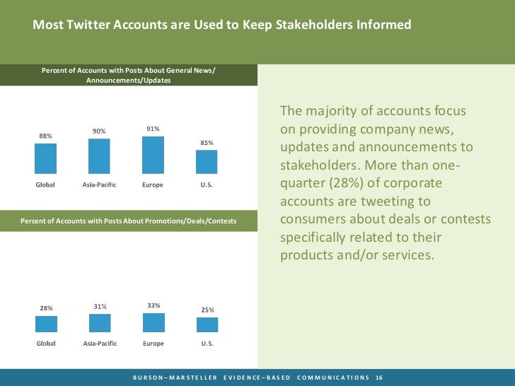 Most Twitter Accounts are Used to Keep Stakeholders Informed      Percent of Accounts with Posts About General News/      ...