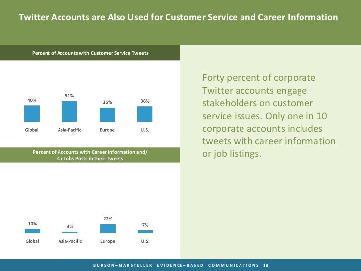 Twitter Accounts are Also Used for Customer Service and Career Information   Percent of Accounts with Customer Service Twe...