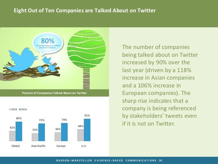 Eight Out of Ten Companies are Talked About on Twitter                80%            of companies are talked              ...