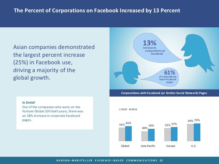 The Percent of Corporations on Facebook Increased by 13 PercentAsian companies demonstrated                               ...
