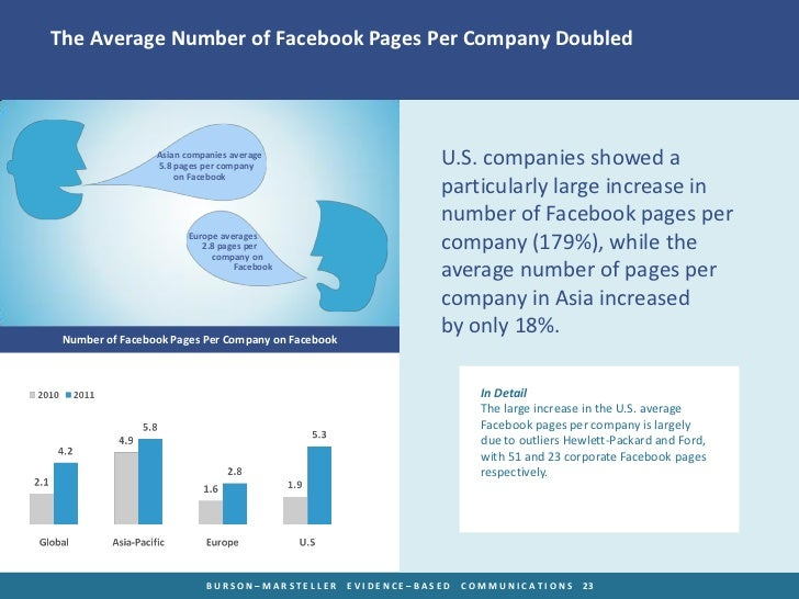 The Average Number of Facebook Pages Per Company Doubled                 Asian companies average                 5.8 pages...