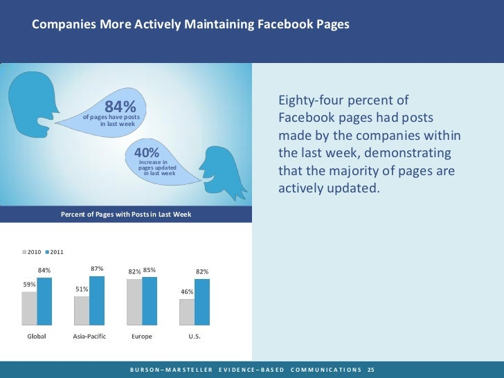 Companies More Actively Maintaining Facebook Pages                                                           Eighty-four p...