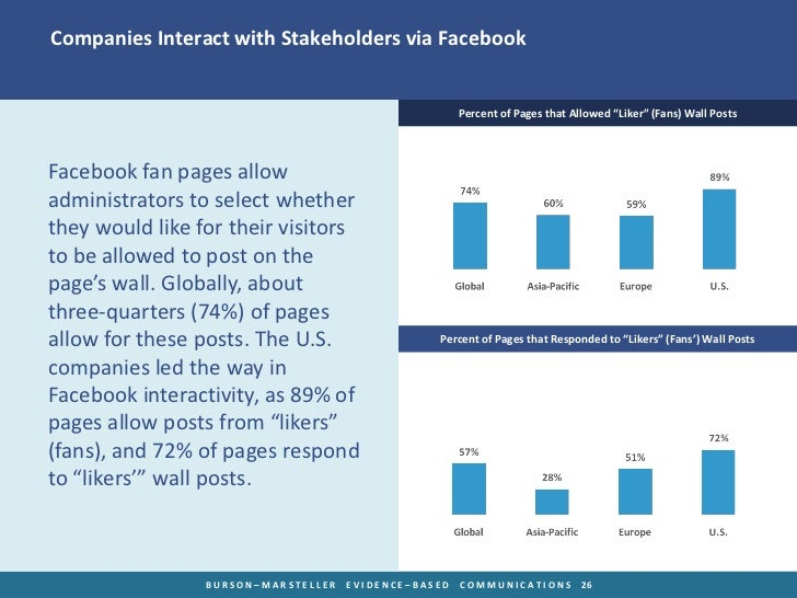 Companies Interact with Stakeholders via Facebook                                                      Percent of Pages th...