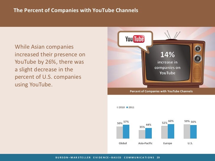 The Percent of Companies with YouTube ChannelsWhile Asian companiesincreased their presence onYouTube by 26%, there wasa s...