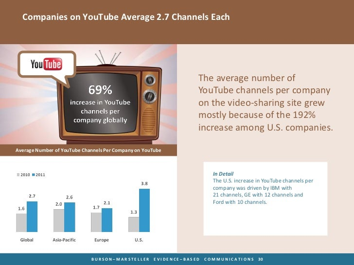 Companies on YouTube Average 2.7 Channels Each                                                                   The avera...