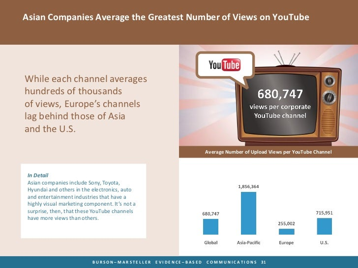 Asian Companies Average the Greatest Number of Views on YouTubeWhile each channel averageshundreds of thousandsof views, E...
