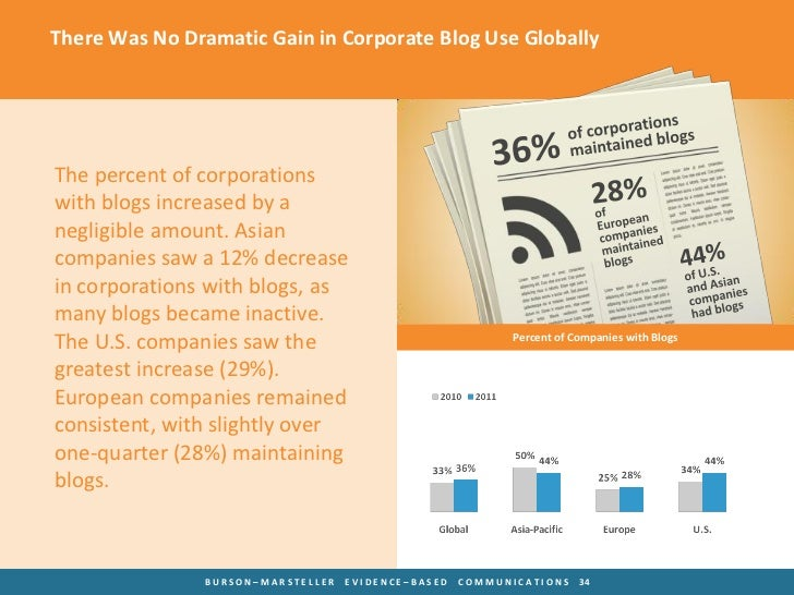 There Was No Dramatic Gain in Corporate Blog Use GloballyThe percent of corporationswith blogs increased by anegligible am...