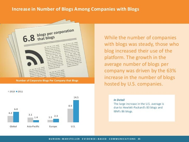 Increase in Number of Blogs Among Companies with Blogs                                                                Whil...