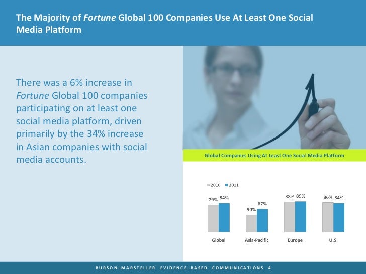 The Majority of Fortune Global 100 Companies Use At Least One SocialMedia PlatformThere was a 6% increase inFortune Global...