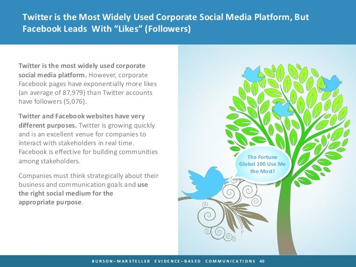 """Twitter is the Most Widely Used Corporate Social Media Platform, But Facebook Leads With """"Likes"""" (Followers)Twitter is the..."""