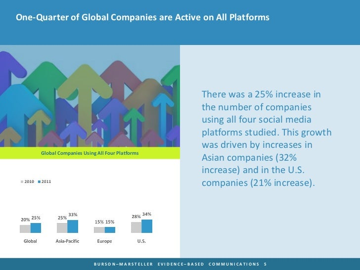 One-Quarter of Global Companies are Active on All Platforms                                                              T...