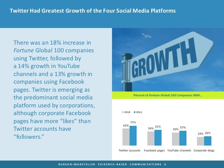 Twitter Had Greatest Growth of the Four Social Media Platforms There was an 18% increase in Fortune Global 100 companies u...