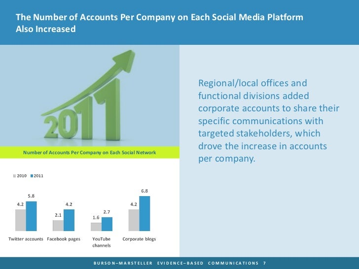 The Number of Accounts Per Company on Each Social Media PlatformAlso Increased                                            ...