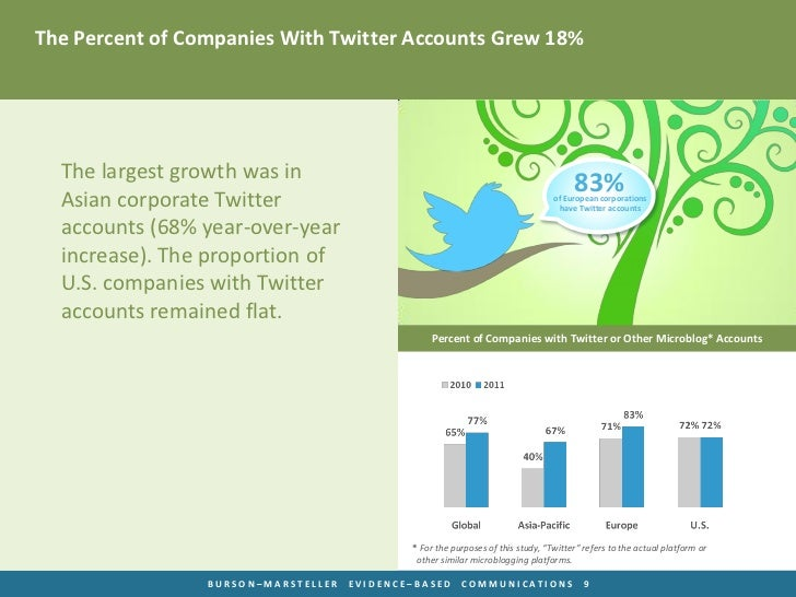 The Percent of Companies With Twitter Accounts Grew 18%  The largest growth was in                                        ...