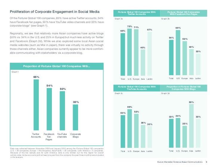 The Global Social Media Check-up Slide 3