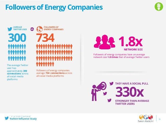 Locations,WorkandInterestsofFollowersofEnergy Companies 14