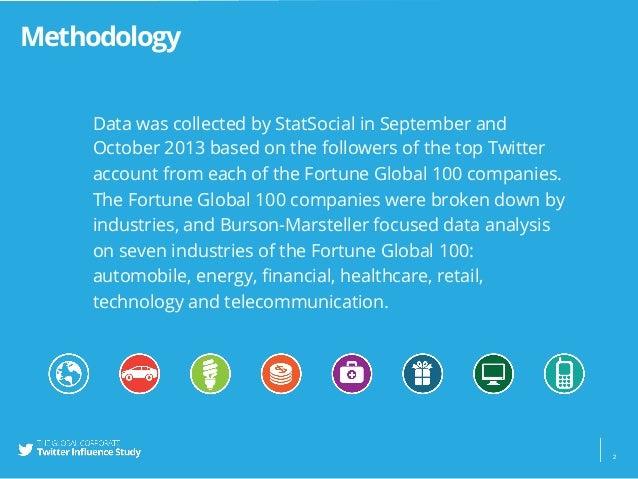 Burson-Marsteller Global Corporate Twitter Influence Study Slide 2