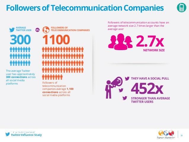 34 Location,WorkandInterestsofFollowersof TelecommunicationCompanies