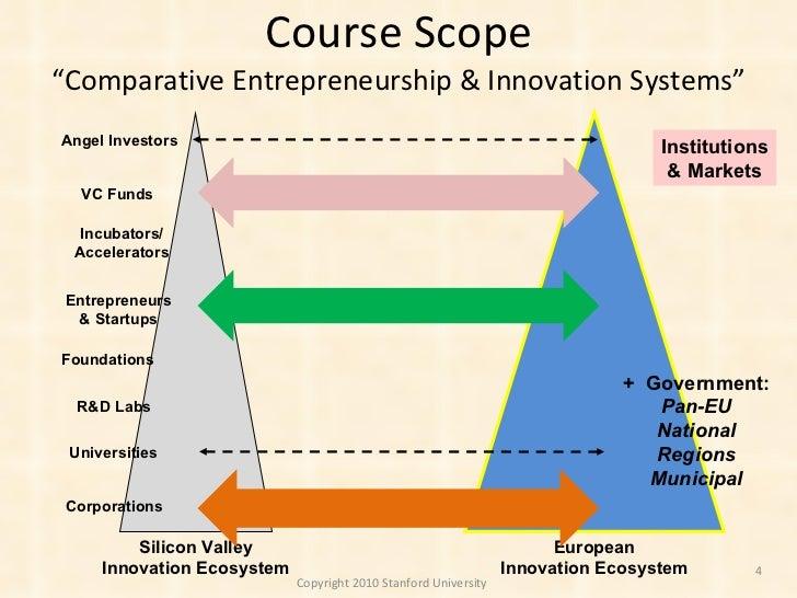 European Entrepreneurship & Innovation @ Stanford - Course