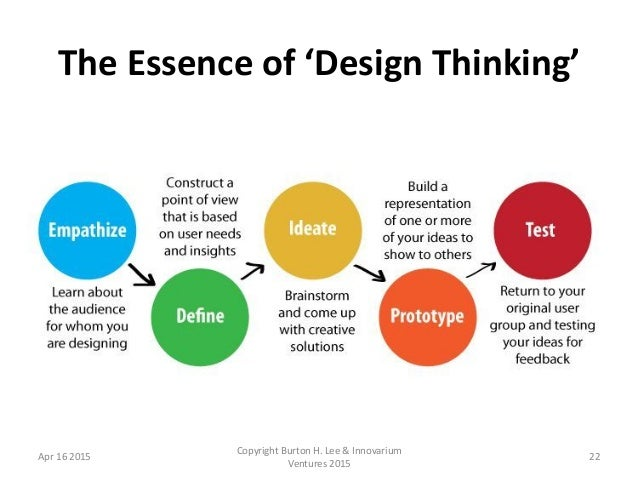 Design thinking and how it's not what you think it is