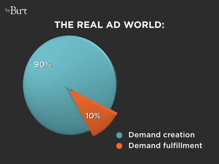 by        THE REAL AD WORLD:                      Demand creation                  Demand fulfillment