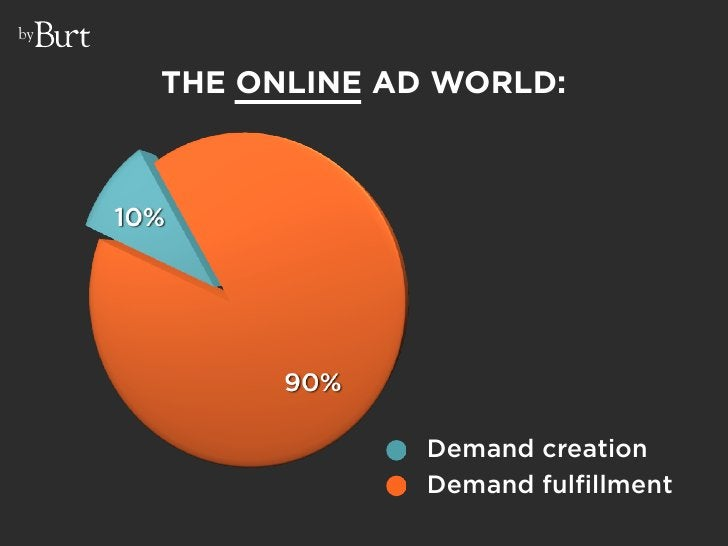 by        THE ONLINE AD WORLD:                       Demand creation                   Demand fulfillment