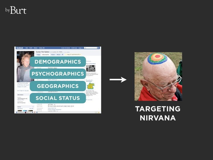 by          DEMOGRAPHICS       PSYCHOGRAPHICS        GEOGRAPHICS        SOCIAL STATUS                        TARGETING    ...