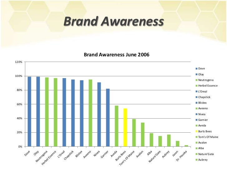 Brand Personality and Digital Strategy