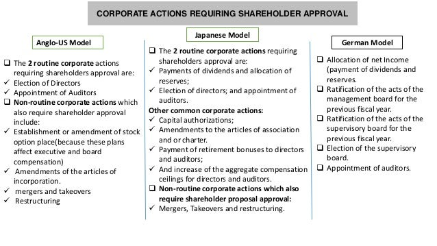 Free Annual Shareholder Meeting Minutes Template