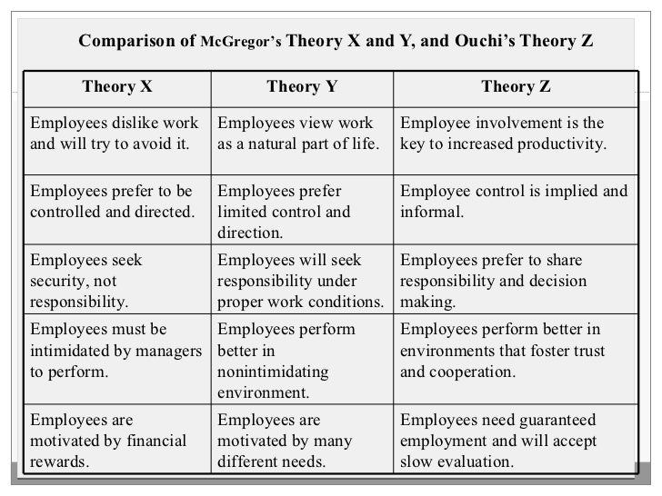 <ul><li>Comparison of  McGregor's  Theory X and Y, and Ouchi's Theory Z </li></ul>Theory X Theory Y Theory Z Employees dis...