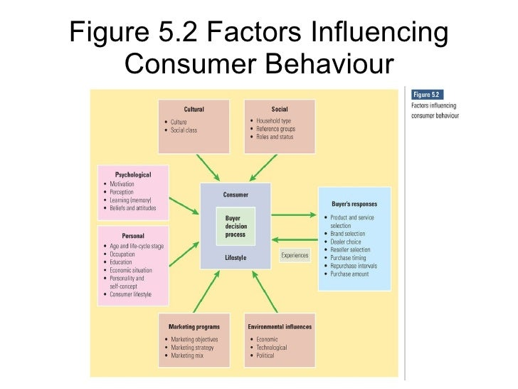 factors that impact a person's
