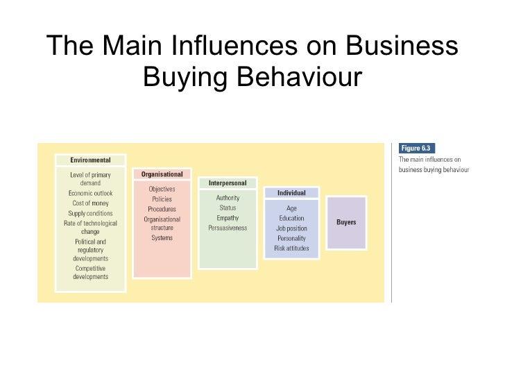 factors influencing consumer behaviour kotler