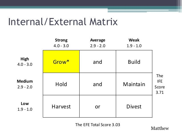internal external ie matrix The second stage is matching stage by using swot matrix, matrix internal  external (ie), matriks grand strategy from the results of matching stage, each  matrix.
