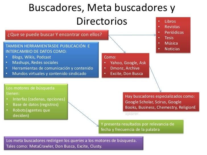 Buscadores, Meta buscadores y                    Directorios                                                •             ...
