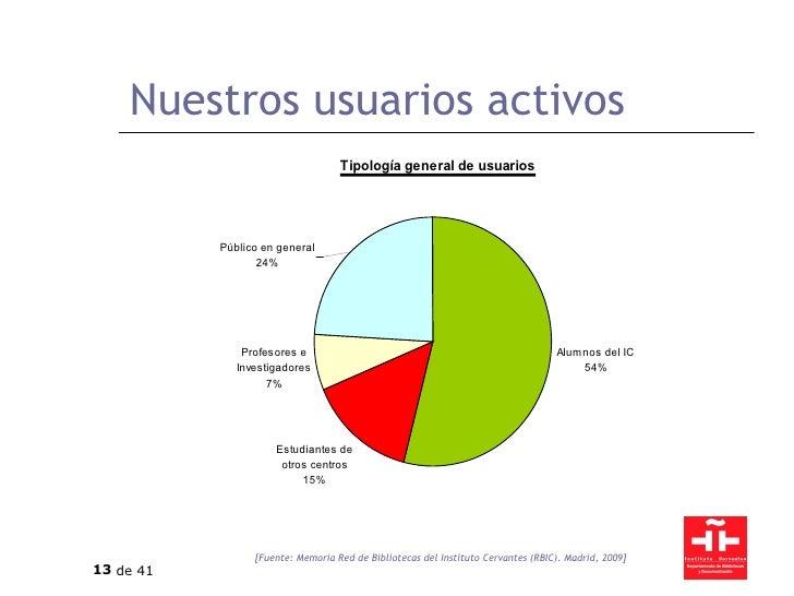 Nuestros usuarios activos [Fuente: Memoria Red de Bibliotecas del Instituto Cervantes (RBIC). Madrid, 2009]