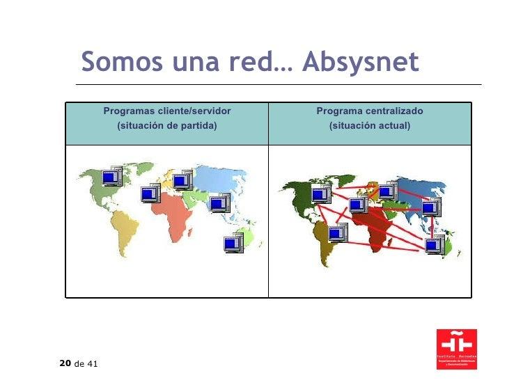 Somos una red… Absysnet Programa centralizado (situación actual) Programas cliente/servidor (situación de partida)