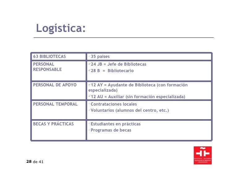 Logística: <ul><li>Estudiantes en prácticas </li></ul><ul><li>Programas de becas </li></ul>BECAS Y PRÁCTICAS <ul><li>Contr...