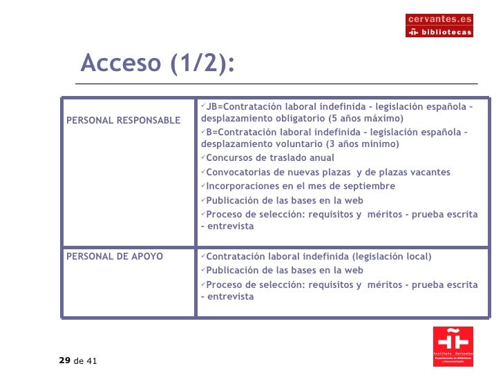 Acceso (1/2): <ul><li>Contratación laboral indefinida (legislación local) </li></ul><ul><li>Publicación de las bases en la...