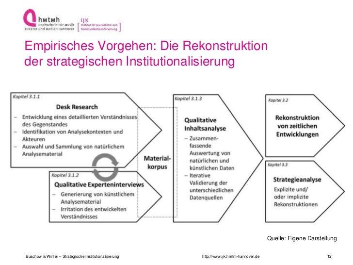 Empirisches Vorgehen: Die Rekonstruktionder strategischen Institutionalisierung                                           ...