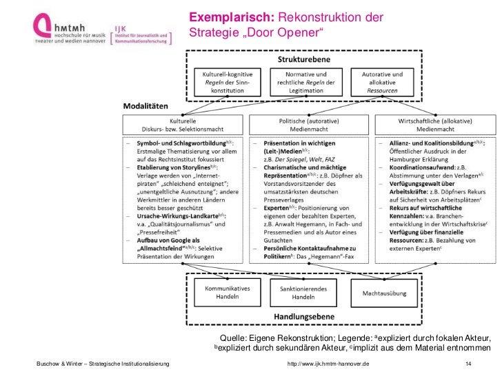 """Exemplarisch: Rekonstruktion der                                                        Strategie """"Door Opener""""           ..."""