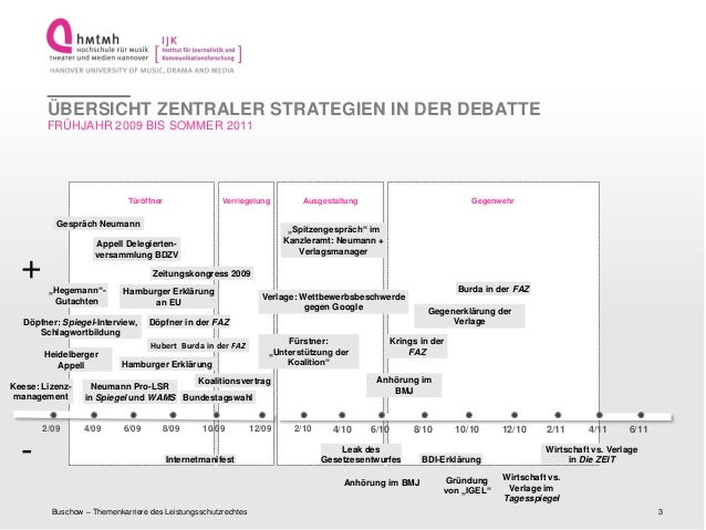 http://www.ijk.hmtm-hannover.deTüröffner VerriegelungDöpfner: Spiegel-Interview,SchlagwortbildungKeese: Lizenz-managementH...