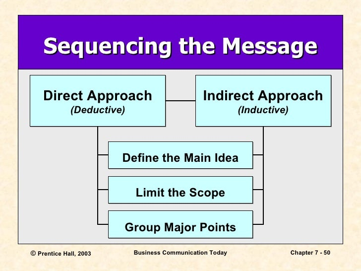 an analysis and a definition of induction Deduction and induction in logic, there are two distinct methods of reasoning namely the deductive and the inductive approaches deductive reasoning works from the general to the specific.