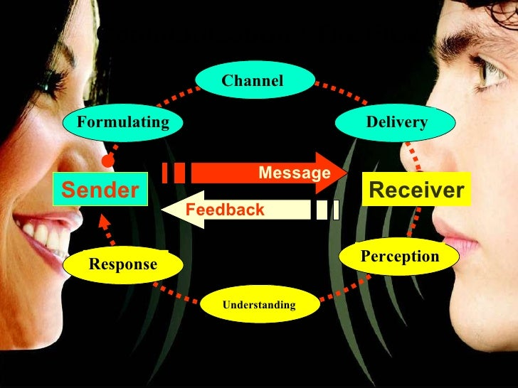 <ul><li>Communication : The Flow </li></ul>Sender Receiver Message Feedback Channel Perception Delivery Formulating Respon...