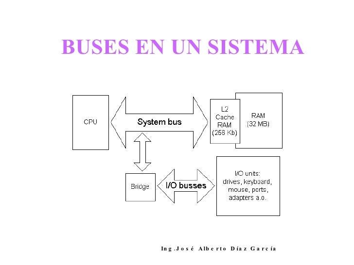 BUSES EN UN SISTEMA Ing.José Alberto Díaz García